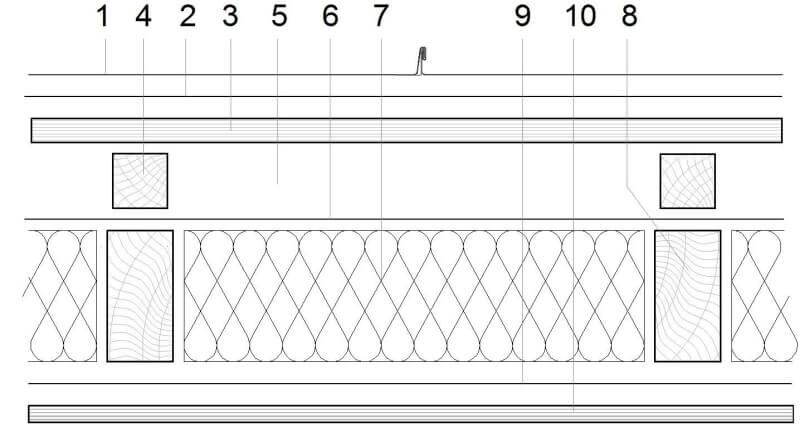 Designing With Elzinc Traditional Roofing Systems Elzinc